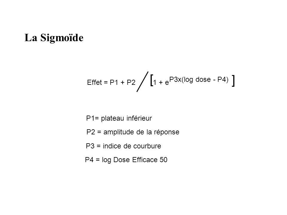 [ ] La Sigmoïde Effet = P1 + P2 1 + e P3x(log dose - P4)